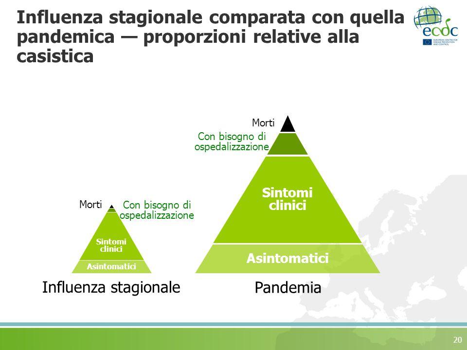 20 Influenza stagionale comparata con quella pandemica proporzioni relative alla casistica Asintomatici Sintomi clinici Morti Con bisogno di ospedaliz