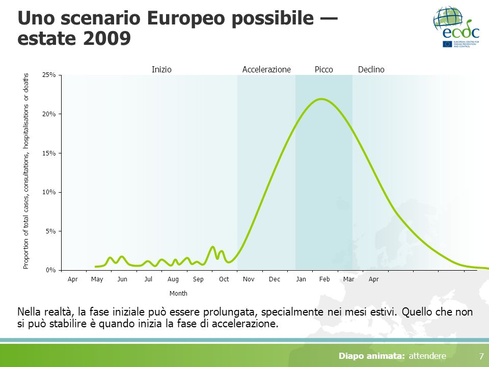 7 Uno scenario Europeo possibile estate 2009 Nella realtà, la fase iniziale può essere prolungata, specialmente nei mesi estivi.