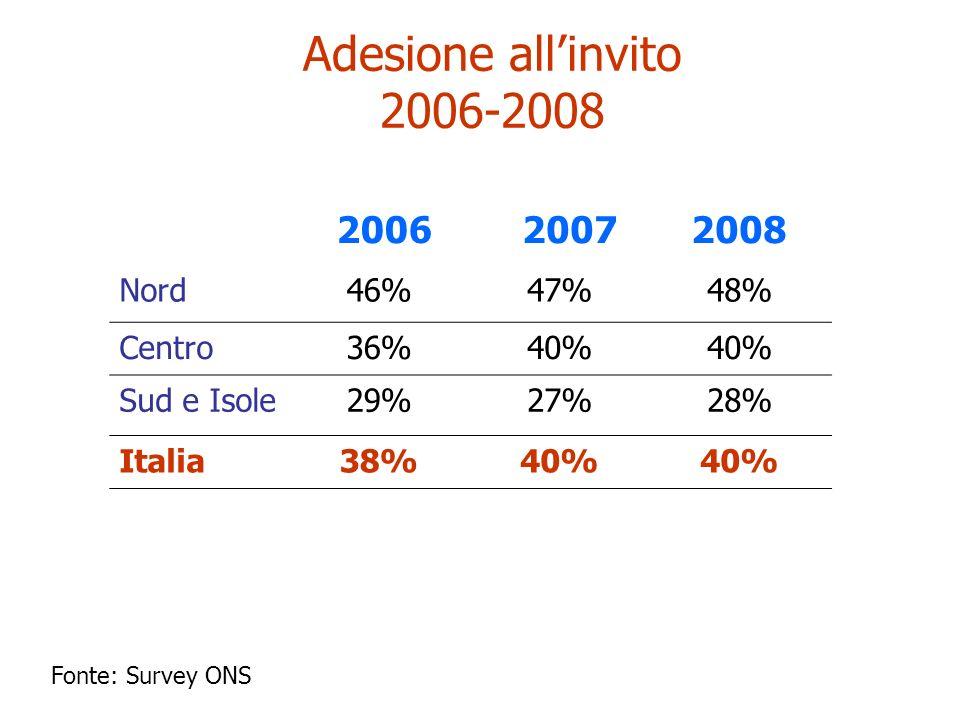 2006 20072008 Nord46%47%48% Centro36%40% Sud e Isole29%27%28% Italia38%40% Adesione allinvito 2006-2008 Fonte: Survey ONS