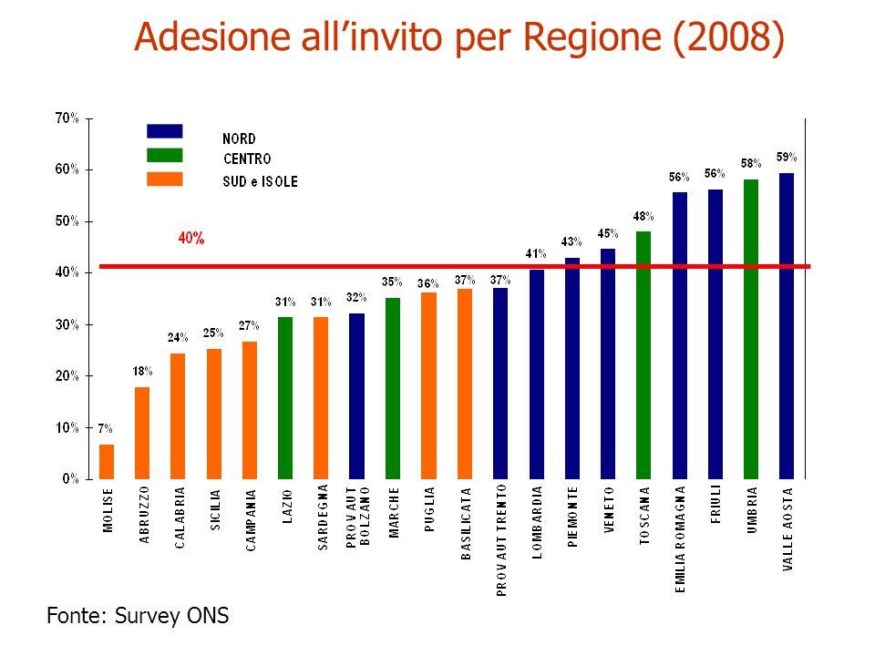 Adesione allinvito per Regione (2008) Fonte: Survey ONS