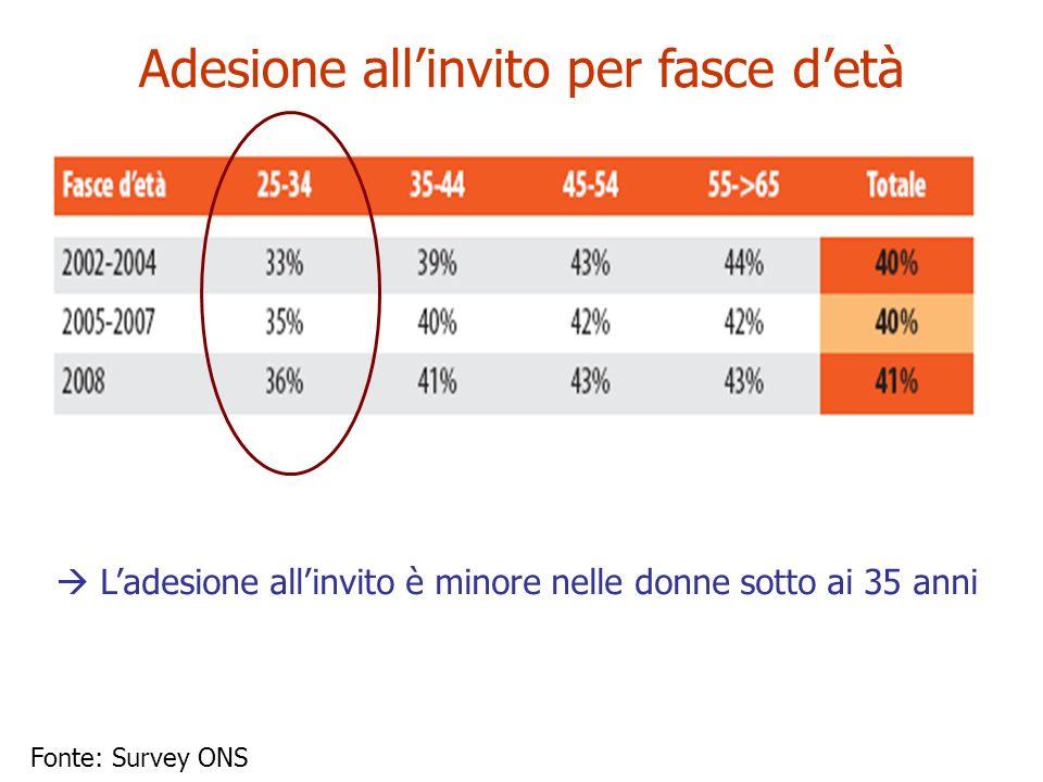 Adesione allinvito per fasce detà Ladesione allinvito è minore nelle donne sotto ai 35 anni Fonte: Survey ONS