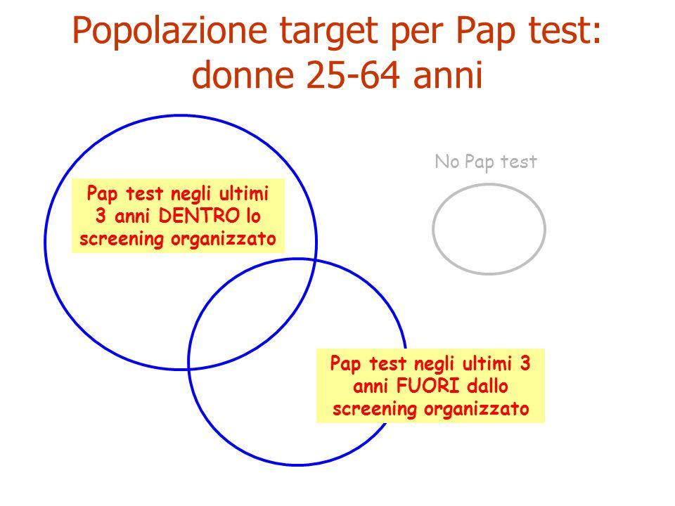 Popolazione target per Pap test: donne 25-64 anni Pap test negli ultimi 3 anni DENTRO lo screening organizzato Pap test negli ultimi 3 anni FUORI dall