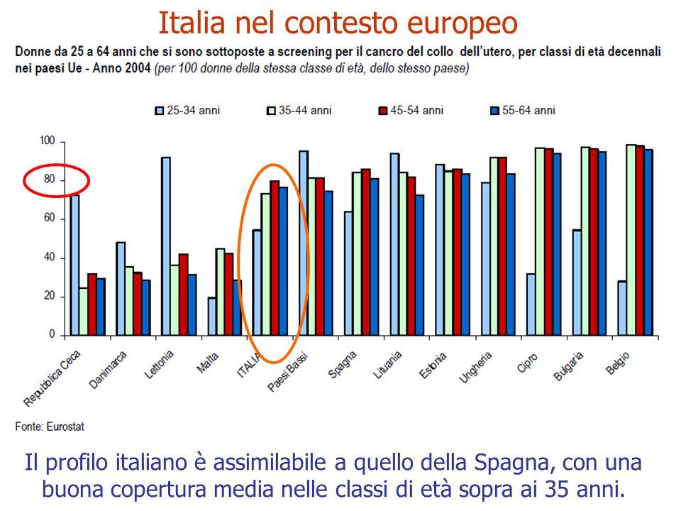 Italia nel contesto europeo Il profilo italiano è assimilabile a quello della Spagna, con una buona copertura media nelle classi di età sopra ai 35 an