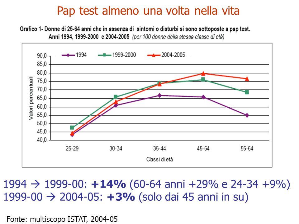 Fonte: multiscopo ISTAT, 2004-05 Pap test almeno una volta nella vita 1994 1999-00: +14% (60-64 anni +29% e 24-34 +9%) 1999-00 2004-05: +3% (solo dai