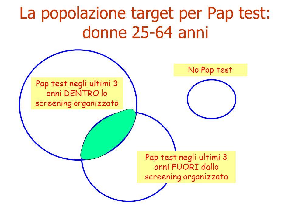 Popolazione target per Pap test: donne 25-64 anni Pap test negli ultimi 3 anni DENTRO lo screening organizzato Pap test negli ultimi 3 anni FUORI dallo screening organizzato No Pap test