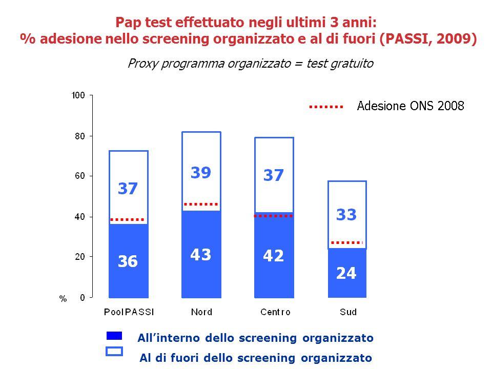 Pap test effettuato negli ultimi 3 anni: % adesione nello screening organizzato e al di fuori (PASSI, 2009) Proxy programma organizzato = test gratuit