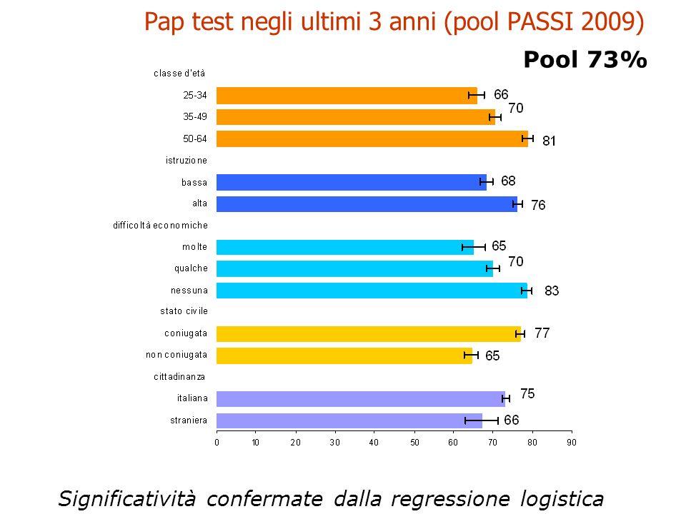 Pap test negli ultimi 3 anni (pool PASSI 2009) Significatività confermate dalla regressione logistica Pool 73%