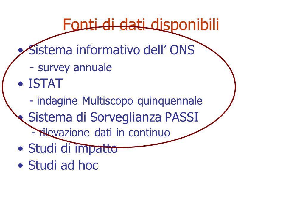 Fonti di dati disponibili Sistema informativo dell ONS - survey annuale ISTAT - indagine Multiscopo quinquennale Sistema di Sorveglianza PASSI - rilev