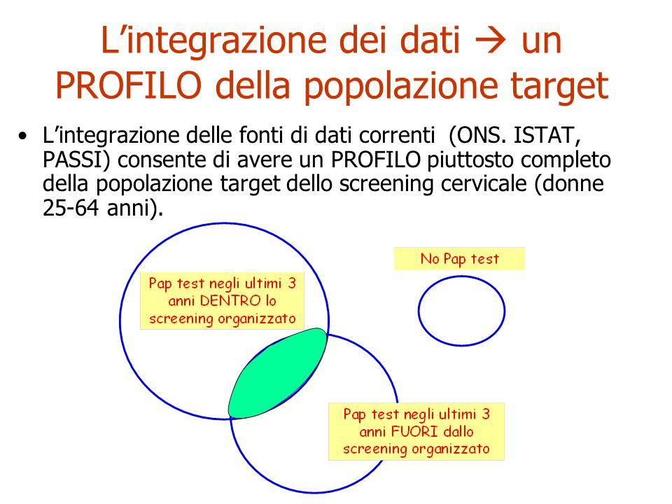 Lintegrazione dei dati un PROFILO della popolazione target Lintegrazione delle fonti di dati correnti (ONS. ISTAT, PASSI) consente di avere un PROFILO