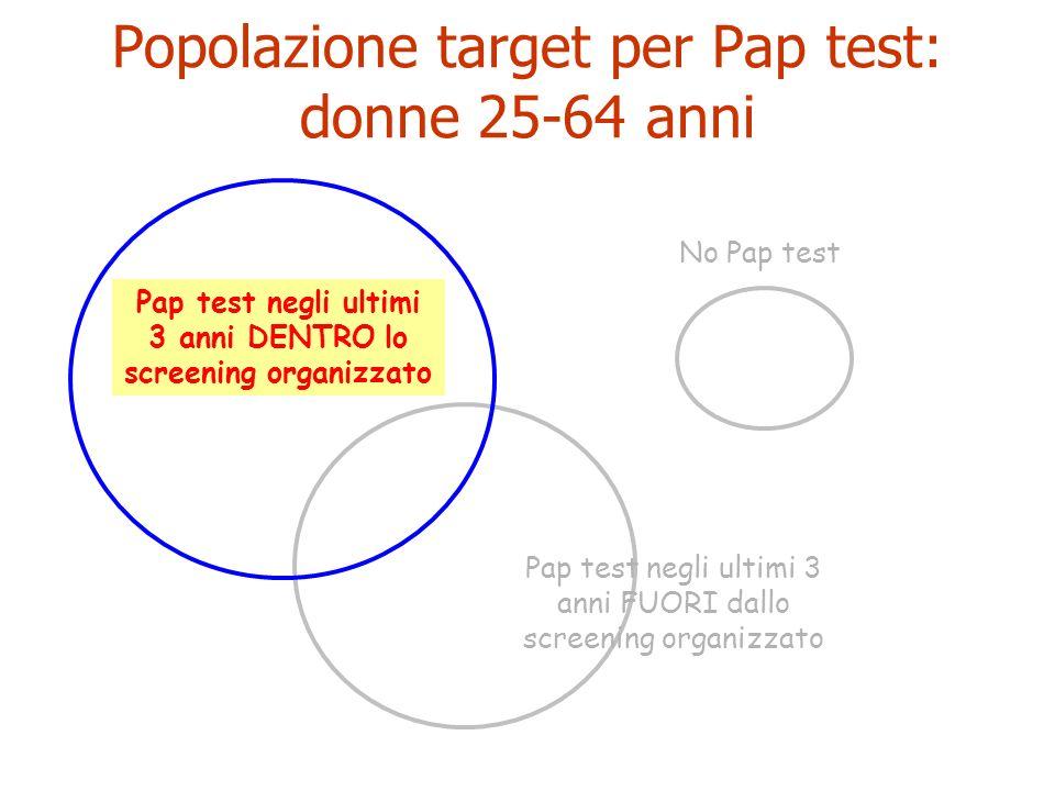 Programmi di screening cervicale 2008 donne invitate: n.