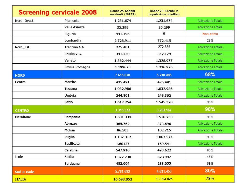 Fonte: multiscopo ISTAT, 2004-05 Pap test almeno una volta nella vita 1994 1999-00: +14% (60-64 anni +29% e 24-34 +9%) 1999-00 2004-05: +3% (solo dai 45 anni in su)
