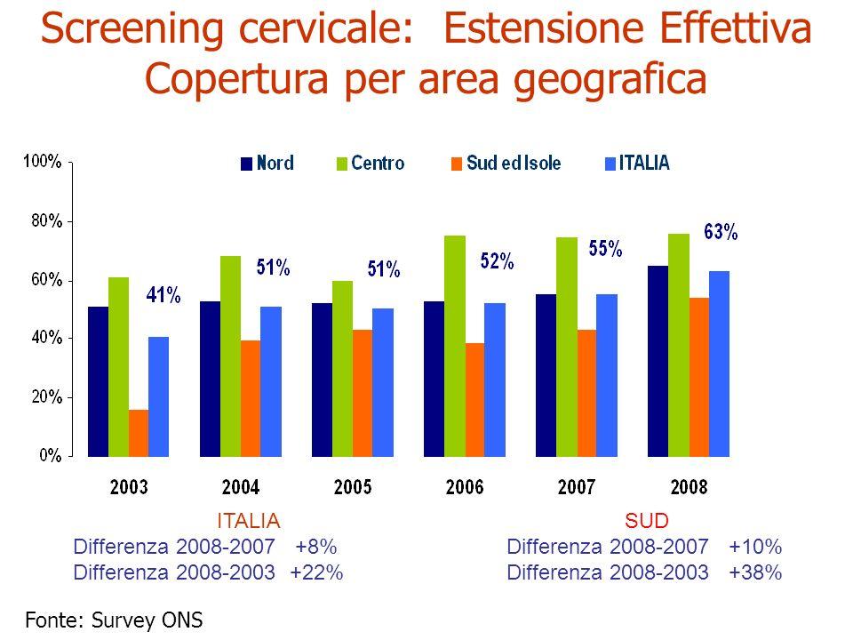 ITALIA Differenza 2008-2007 +8% Differenza 2008-2003 +22% SUD Differenza 2008-2007 +10% Differenza 2008-2003 +38% Screening cervicale: Estensione Effe