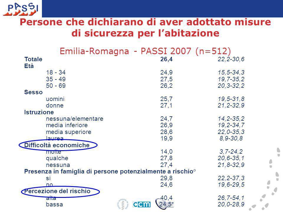 Persone che dichiarano di aver adottato misure di sicurezza per labitazione Emilia-Romagna - PASSI 2007 (n=512) Totale 26,422,2-30,6 Età 18 - 34 24,91