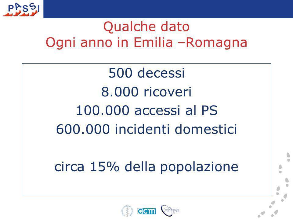 Qualche dato Ogni anno in Emilia –Romagna 500 decessi 8.000 ricoveri 100.000 accessi al PS 600.000 incidenti domestici circa 15% della popolazione