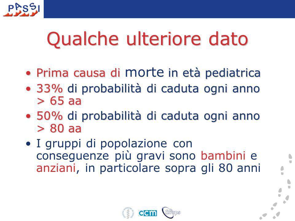 Qualche ulteriore dato Prima causa di in età pediatricaPrima causa di morte in età pediatrica 33% di probabilità di caduta ogni anno > 65 aa33% di pro