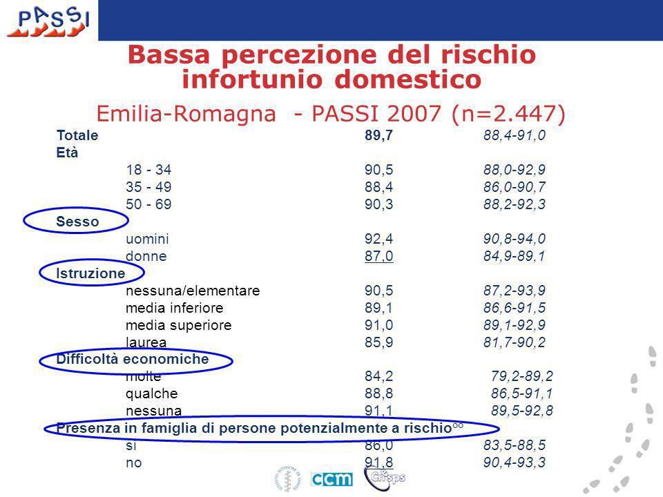 Bassa percezione del rischio infortunio domestico Emilia-Romagna - PASSI 2007 (n=2.447) Totale89,788,4-91,0 Età 18 - 34 90,588,0-92,9 35 - 49 88,486,0