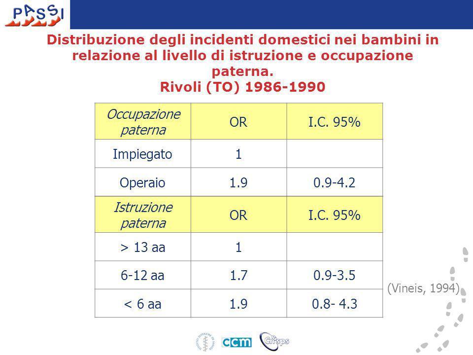 Distribuzione degli incidenti domestici nei bambini in relazione al livello di istruzione e occupazione paterna. Rivoli (TO) 1986-1990 Istruzione pate