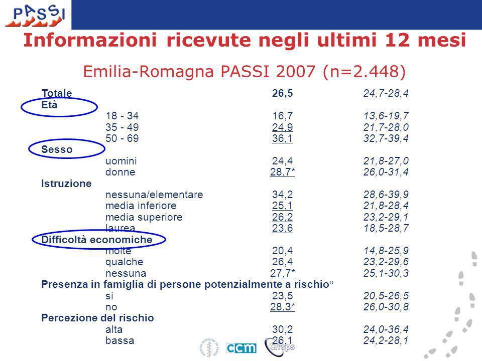 Informazioni ricevute negli ultimi 12 mesi Emilia-Romagna PASSI 2007 (n=2.448) Totale 26,524,7-28,4 Età 18 - 34 16,713,6-19,7 35 - 49 24,921,7-28,0 50