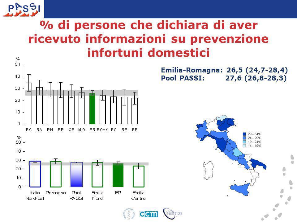 Emilia-Romagna: 26,5 (24,7-28,4) Pool PASSI: 27,6 (26,8-28,3) % di persone che dichiara di aver ricevuto informazioni su prevenzione infortuni domesti
