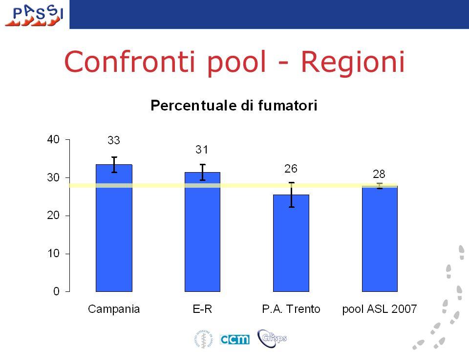 Confronti pool - Regioni