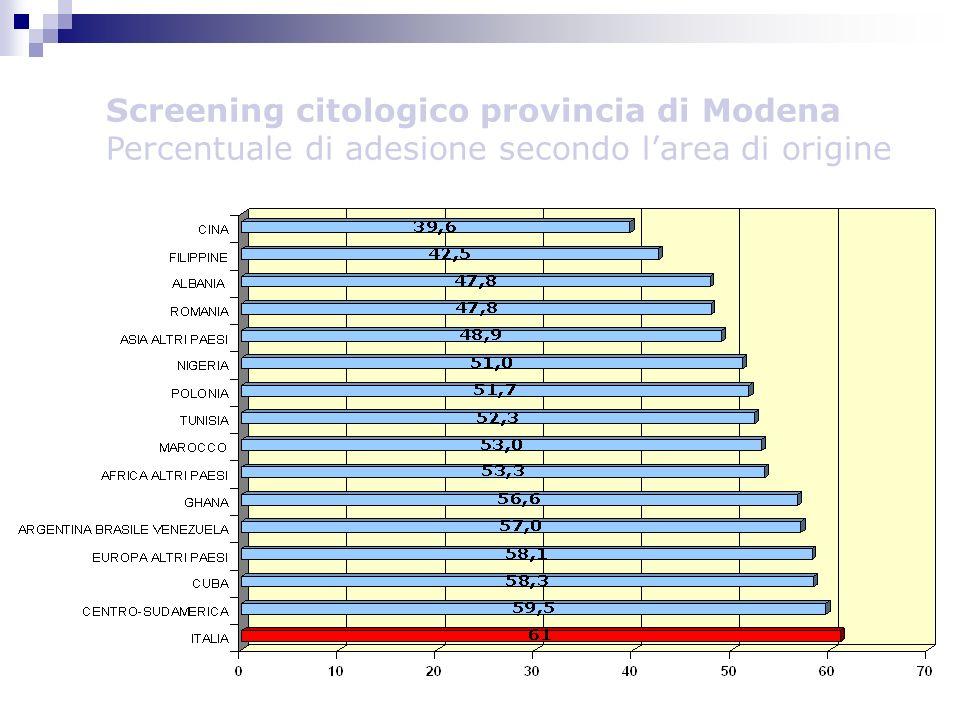 Screening citologico provincia di Modena Percentuale di adesione secondo larea di origine