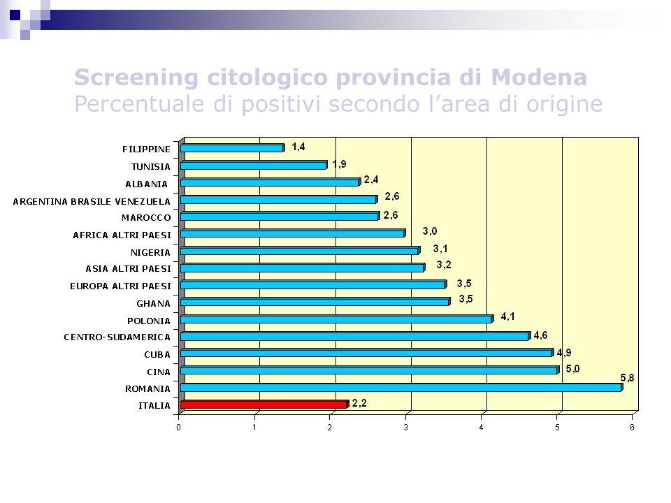 Screening citologico provincia di Modena Percentuale di positivi secondo larea di origine