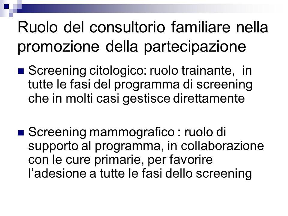 Ruolo del consultorio familiare nella promozione della partecipazione Screening citologico: ruolo trainante, in tutte le fasi del programma di screening che in molti casi gestisce direttamente Screening mammografico : ruolo di supporto al programma, in collaborazione con le cure primarie, per favorire ladesione a tutte le fasi dello screening