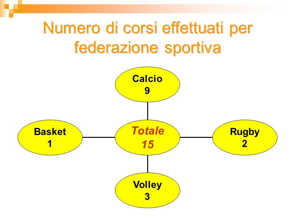 Numero di corsi effettuati per federazione sportiva Basket 1 Volley 3 Rugby 2 Calcio 9 Totale 15