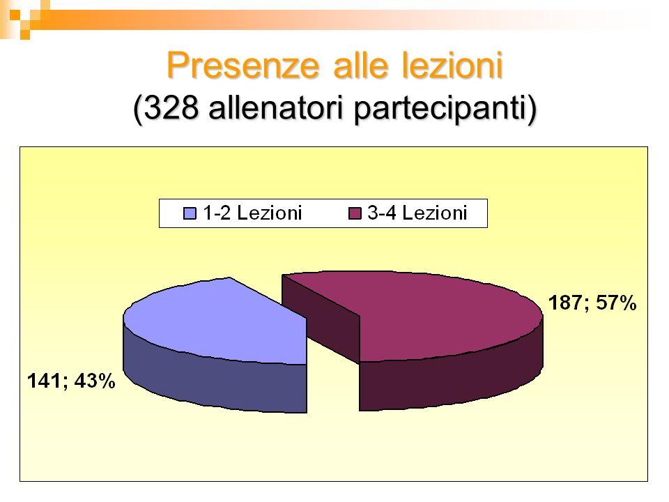 Presenze alle lezioni (328 allenatori partecipanti)