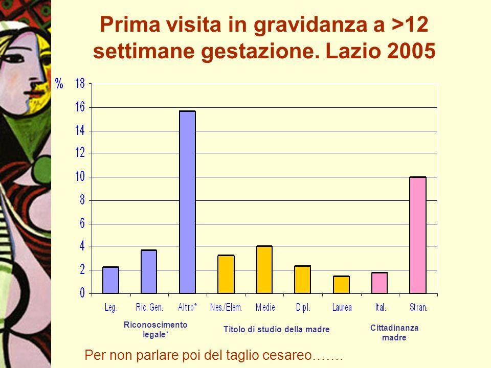 Prima visita in gravidanza a >12 settimane gestazione. Lazio 2005 Riconoscimento legale* Titolo di studio della madre Cittadinanza madre Per non parla