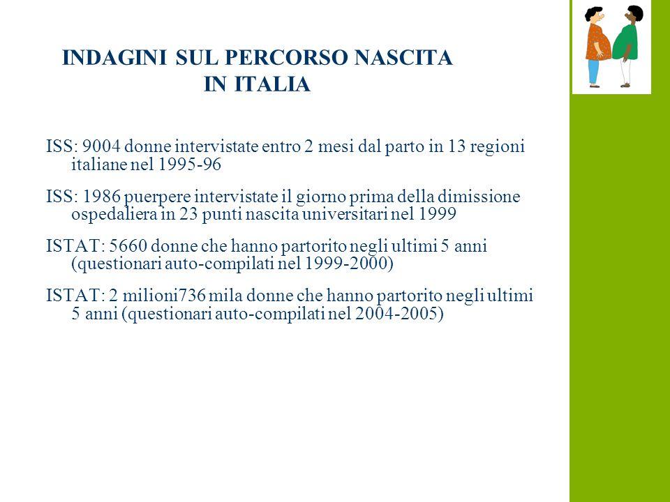 INDAGINI SUL PERCORSO NASCITA IN ITALIA ISS: 9004 donne intervistate entro 2 mesi dal parto in 13 regioni italiane nel 1995-96 ISS: 1986 puerpere intervistate il giorno prima della dimissione ospedaliera in 23 punti nascita universitari nel 1999 ISTAT: 5660 donne che hanno partorito negli ultimi 5 anni (questionari auto-compilati nel 1999-2000) ISTAT: 2 milioni736 mila donne che hanno partorito negli ultimi 5 anni (questionari auto-compilati nel 2004-2005)