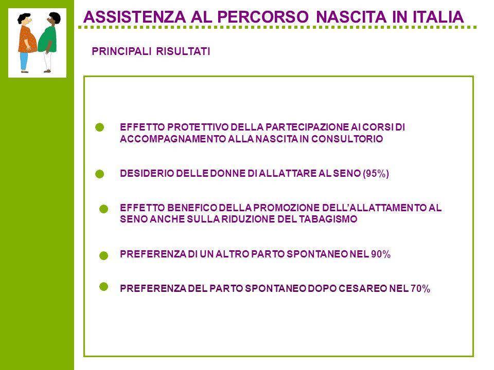 ASSISTENZA AL PERCORSO NASCITA IN ITALIA EFFETTO PROTETTIVO DELLA PARTECIPAZIONE AI CORSI DI ACCOMPAGNAMENTO ALLA NASCITA IN CONSULTORIO DESIDERIO DELLE DONNE DI ALLATTARE AL SENO (95%) EFFETTO BENEFICO DELLA PROMOZIONE DELLALLATTAMENTO AL SENO ANCHE SULLA RIDUZIONE DEL TABAGISMO PREFERENZA DI UN ALTRO PARTO SPONTANEO NEL 90% PREFERENZA DEL PARTO SPONTANEO DOPO CESAREO NEL 70% PRINCIPALI RISULTATI