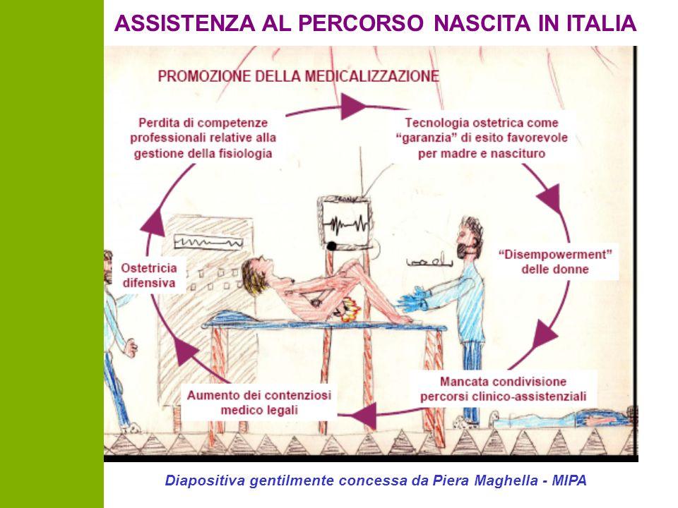 ASSISTENZA AL PERCORSO NASCITA IN ITALIA Diapositiva gentilmente concessa da Piera Maghella - MIPA