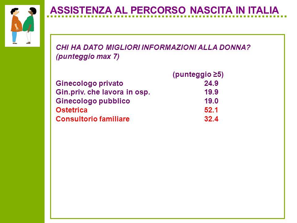 ASSISTENZA AL PERCORSO NASCITA IN ITALIA CHI HA DATO MIGLIORI INFORMAZIONI ALLA DONNA.