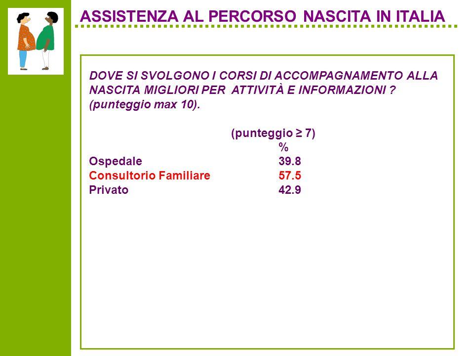 ASSISTENZA AL PERCORSO NASCITA IN ITALIA DOVE SI SVOLGONO I CORSI DI ACCOMPAGNAMENTO ALLA NASCITA MIGLIORI PER ATTIVITÀ E INFORMAZIONI .