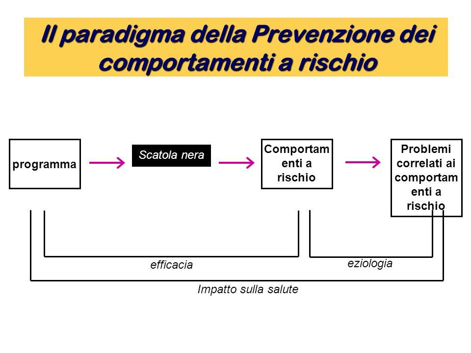 Il paradigma della Prevenzione dei comportamenti a rischio programma Problemi correlati ai comportam enti a rischio Scatola nera Comportam enti a rischio Impatto sulla salute eziologia efficacia