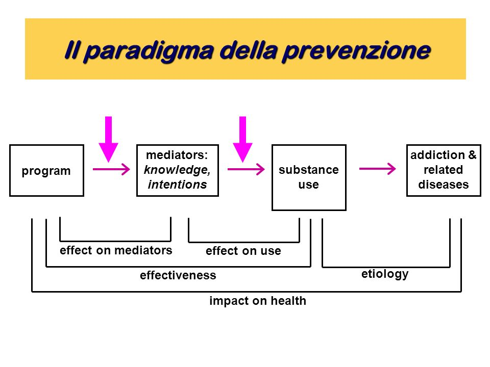 Il paradigma della prevenzione program addiction & related diseases mediators: knowledge, intentions substance use impact on health etiology effectiveness effect on useeffect on mediators