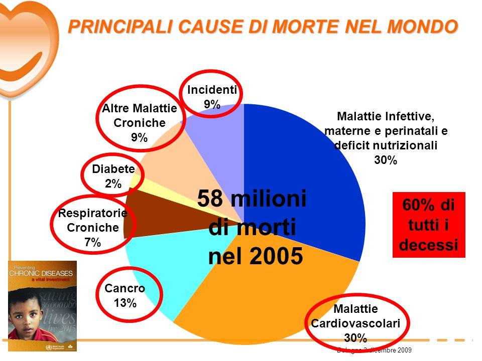 Bologna 3 dicembre 2009 PRINCIPALI CAUSE DI MORTE NEL MONDO PRINCIPALI CAUSE DI MORTE NEL MONDO Malattie Cardiovascolari 30% Malattie Infettive, mater