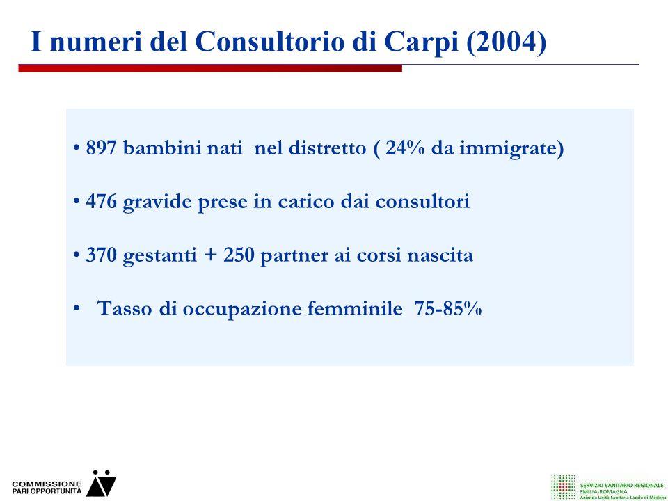 897 bambini nati nel distretto ( 24% da immigrate) 476 gravide prese in carico dai consultori 370 gestanti + 250 partner ai corsi nascita Tasso di occupazione femminile 75-85% I numeri del Consultorio di Carpi (2004)