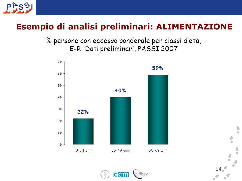 14 Esempio di analisi preliminari: ALIMENTAZIONE % persone con eccesso ponderale per classi detà, E-R Dati preliminari, PASSI 2007