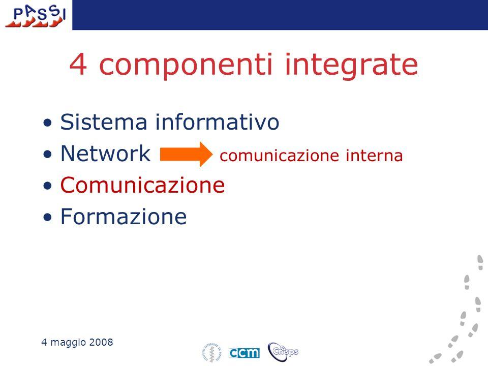 4 componenti integrate Sistema informativo Network comunicazione interna Comunicazione Formazione 4 maggio 2008