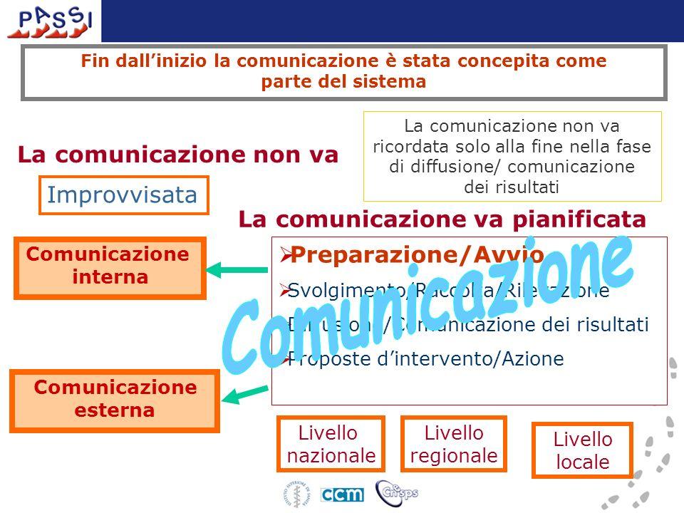 Fin dallinizio la comunicazione è stata concepita come parte del sistema Preparazione/Avvio Svolgimento/Raccolta/Rilevazione Diffusione/Comunicazione