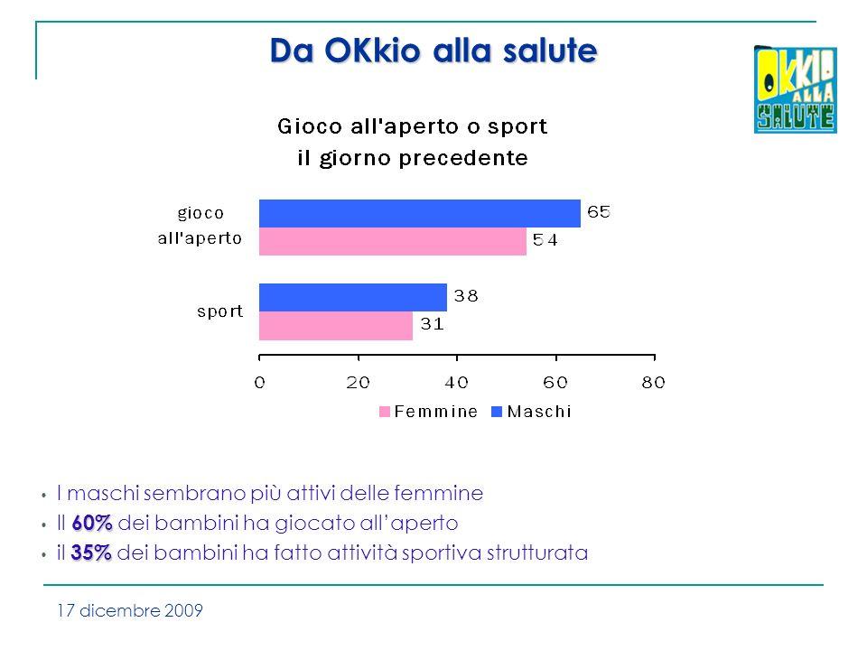I maschi sembrano più attivi delle femmine 60% Il 60% dei bambini ha giocato allaperto 35% il 35% dei bambini ha fatto attività sportiva strutturata Da OKkio alla salute 17 dicembre 2009