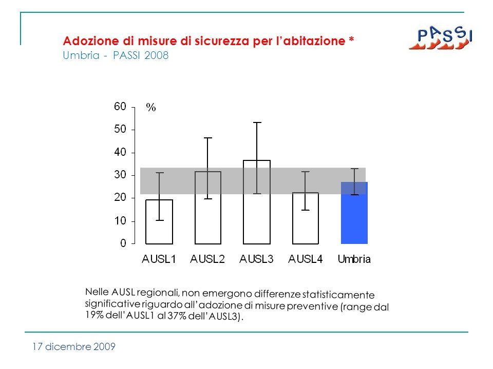 Adozione di misure di sicurezza per labitazione * Umbria - PASSI 2008 Nelle AUSL regionali, non emergono differenze statisticamente significative riguardo alladozione di misure preventive (range dal 19% dellAUSL1 al 37% dellAUSL3).