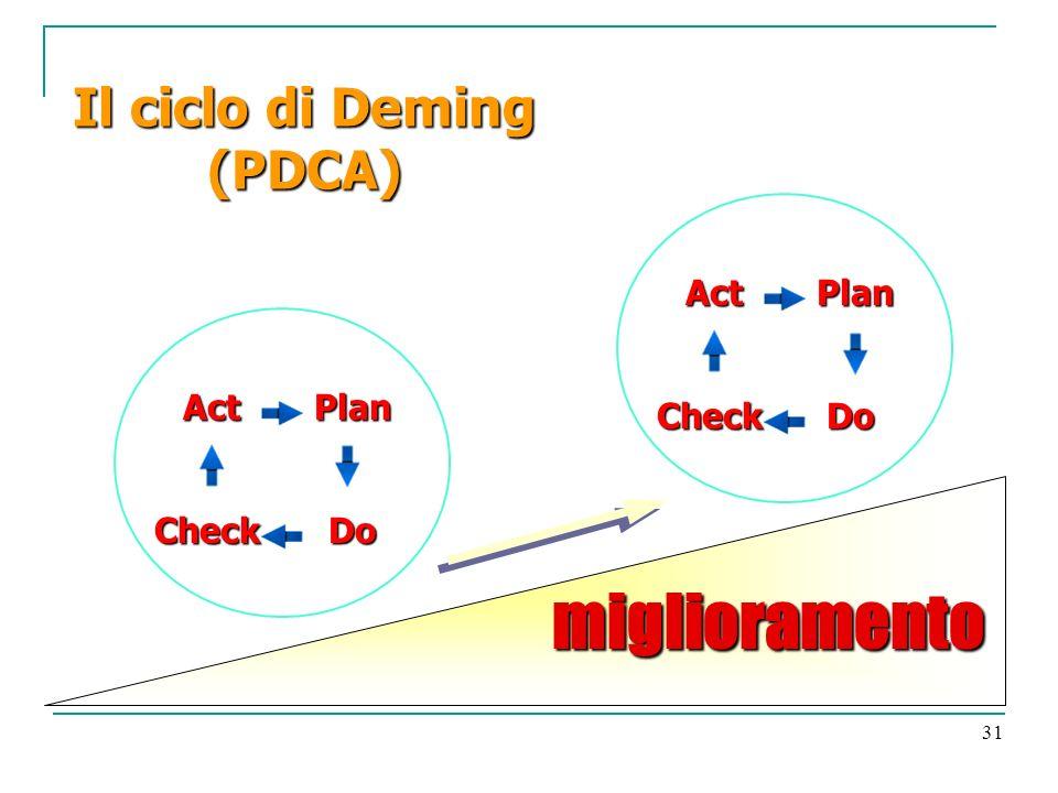 31 ActPlan CheckDo ActPlan CheckDo Il ciclo di Deming (PDCA) miglioramento