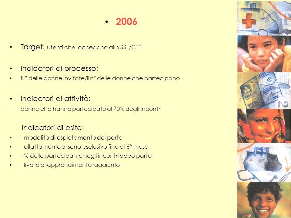 2006 Target: utenti che accedono allo SSI /CTP Indicatori di processo: N° delle donne invitate/il n° delle donne che partecipano Indicatori di attivit