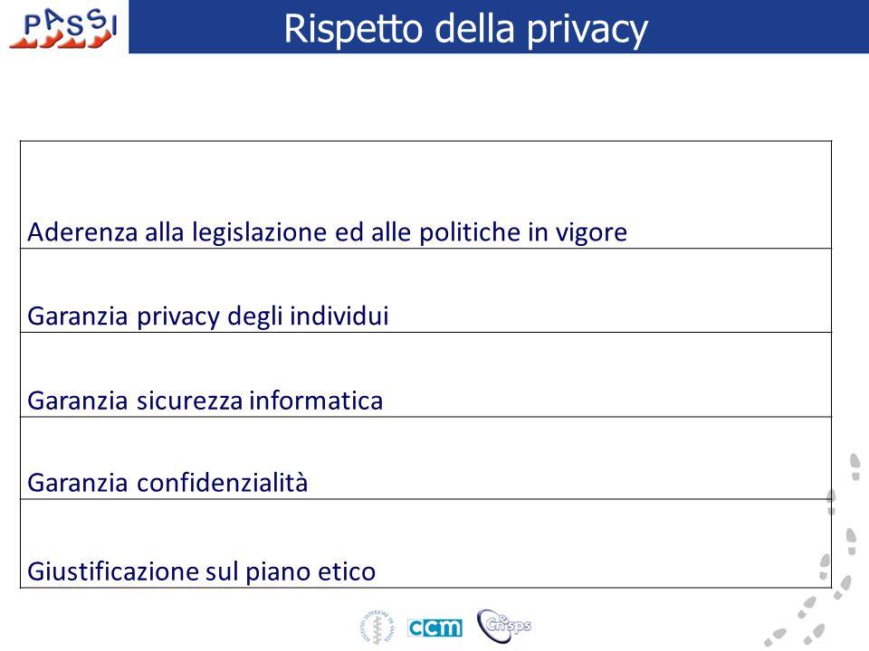 Rispetto della privacy Aderenza alla legislazione ed alle politiche in vigore Garanzia privacy degli individui Garanzia sicurezza informatica Garanzia confidenzialità Giustificazione sul piano etico