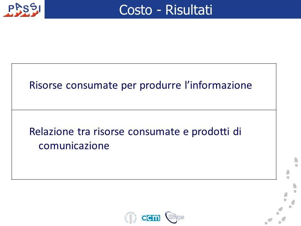 Costo - Risultati Risorse consumate per produrre linformazione Relazione tra risorse consumate e prodotti di comunicazione
