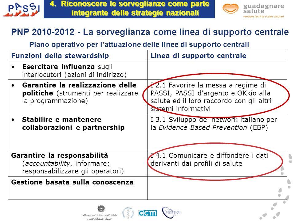 4.Riconoscere le sorveglianze come parte integrante delle strategie nazionali PNP 2010-2012 - La sorveglianza come linea di supporto centrale Funzioni
