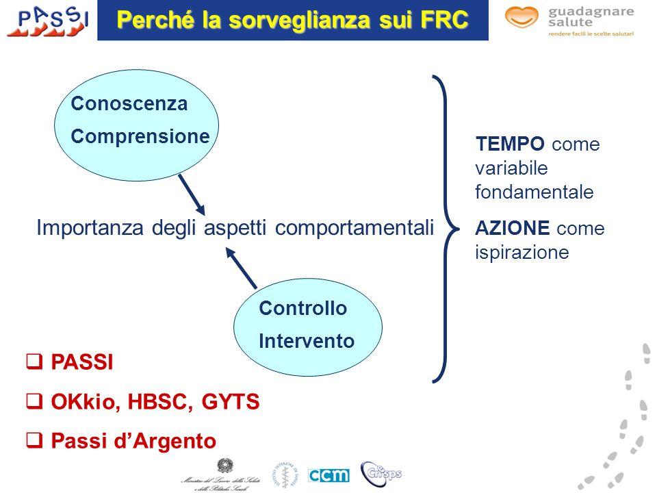 Perché la sorveglianza sui FRC Importanza degli aspetti comportamentali Conoscenza Comprensione Controllo Intervento TEMPO come variabile fondamentale